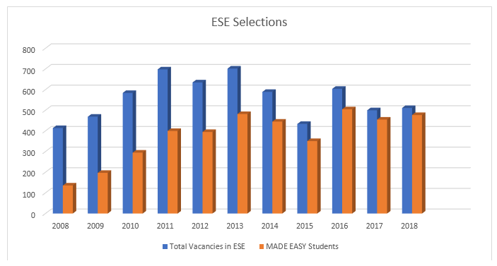 Engineering Services Examination (ESE/IES) | IES Syllabus, Eligibility